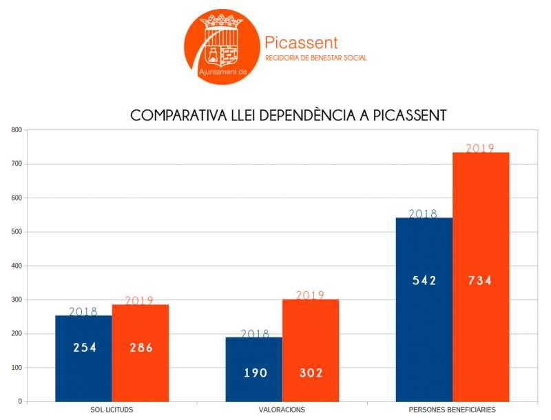 Balance dependencia Picassent. EPDA
