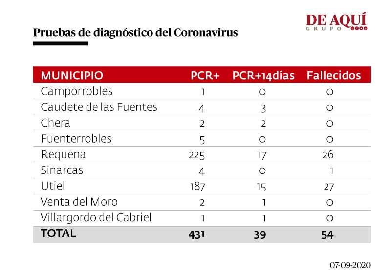 Tabla de contagios y fallecimientos de la comarca. EPDA